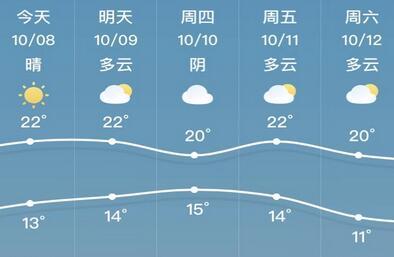 9日天气怎么样?叮!您的天气小贴士已上线