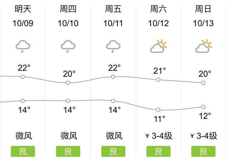 雨下得那么深下得那么认真!济南未来三天都有雨