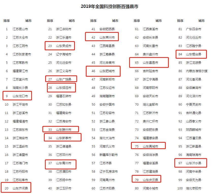 科技创新百强县市.png