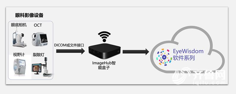 眼底照相设备与云平台连接,实现眼底影像实时上传、AI快速出具诊断建议_副本.png