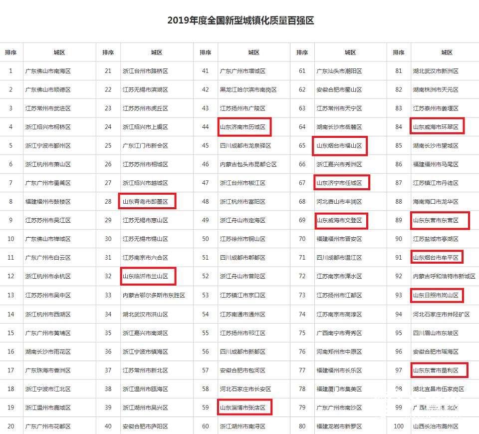 新型城镇化百强区.png