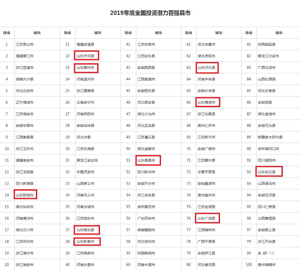 投资潜力百强县市.png