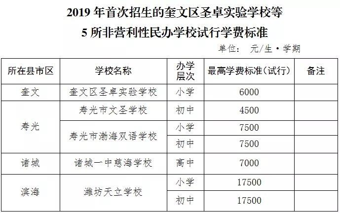 潍坊公布2019年首次招生的5所非营利性民办学校试行学费标准