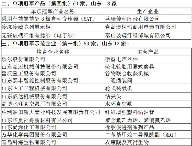 制造业单项冠军名单公示 山东43家企业入选