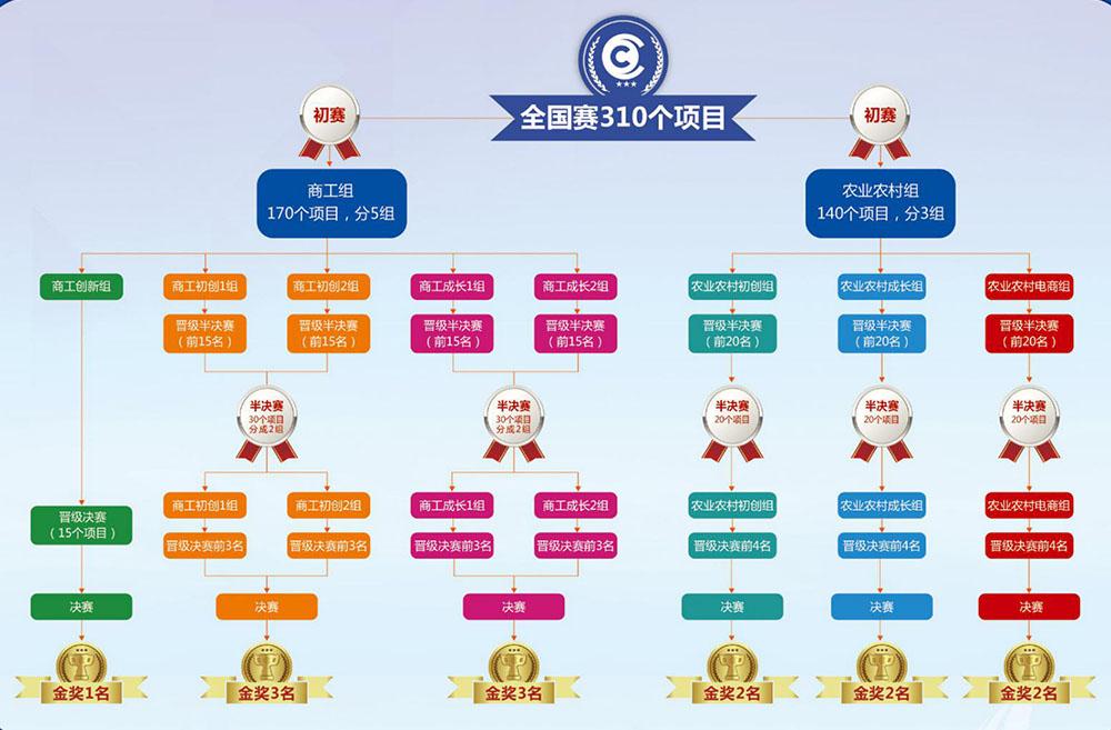 310个创业项目比拼头脑风暴! 中国青年创新创业大赛11月1日青岛开赛