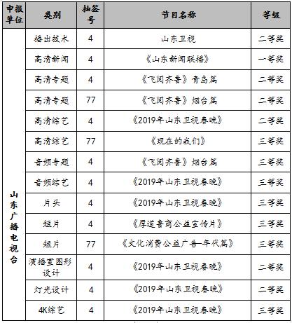 """喜获佳绩!山东广播电视台斩获2019""""金帆奖""""14项大奖"""