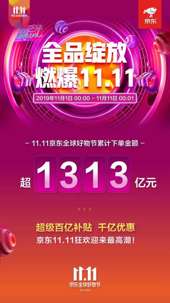 截至11月11日零时 京东11.11下单金额超1313亿