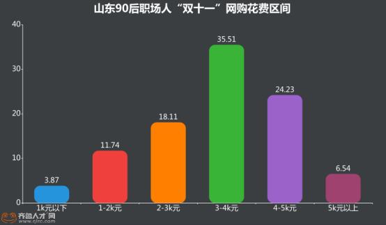 """""""渠道下沉+消费升级""""下的全民购物狂欢,山东90后血拼3K+!1434.png"""