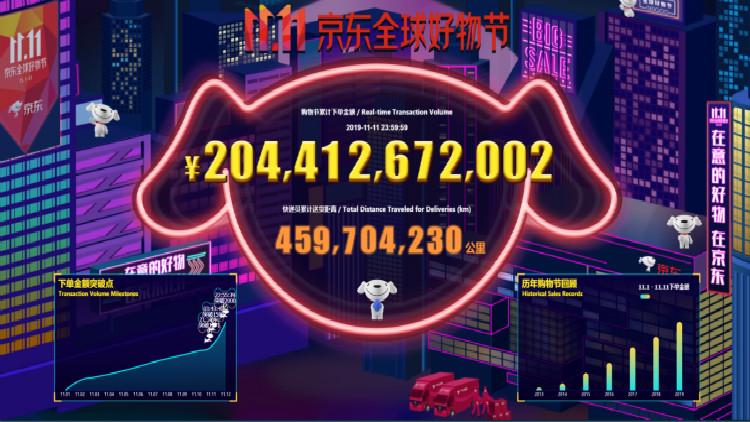 """2019年""""11.11京东全球好物节""""累计下单金额超2044亿元"""