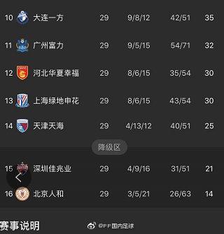2019中超两支降级队伍确定 深圳携手北京人和终降级