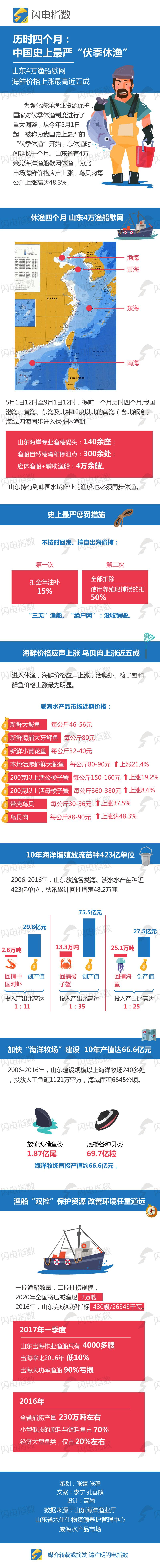 """历时四个月:中国史上最严""""伏季休渔"""".jpg"""