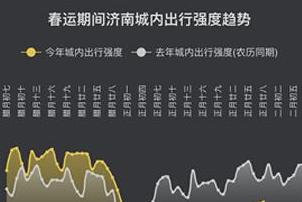 迁徙大数据看山东复工生产:全国热门迁入地前六,复工率居首