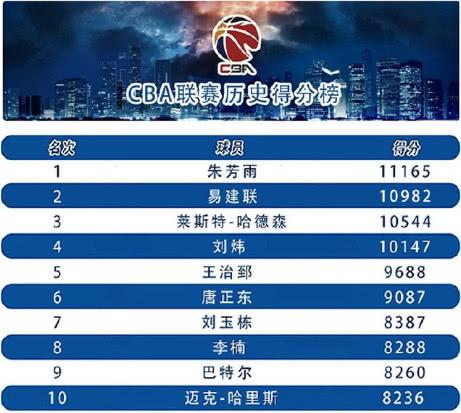 向NBA看齐!CBA单项数据榜单出炉 联赛愈加权威规范