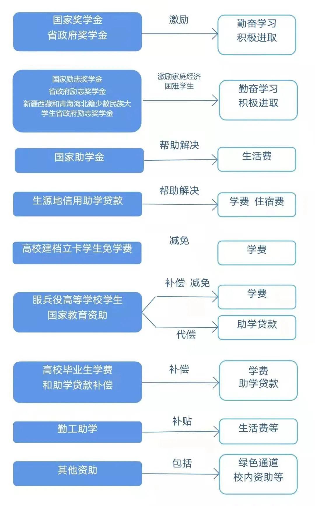 """要想了解学生资助政策更多内容 请关注""""中国学生资助"""""""
