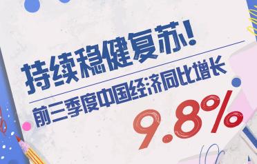 持续稳健复苏!前三季度中国经济同比增长9.8%