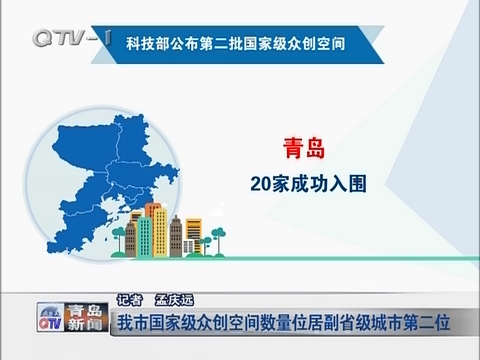 青岛市国家级众创空间数量位居副省级城市第二位