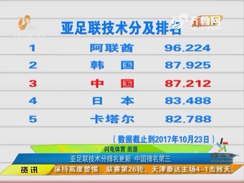 中超亚冠名额锁定3+1 亚足联技术分排名更新 中国排名第三