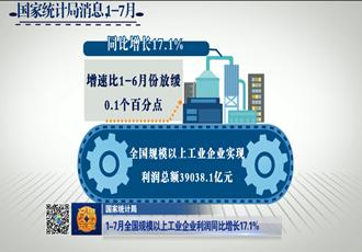 【齐鲁金融】1-7月全国规模以上工业企业实现利润总额39038.1亿元 同比增长17.1%《齐鲁金融》20180905播出
