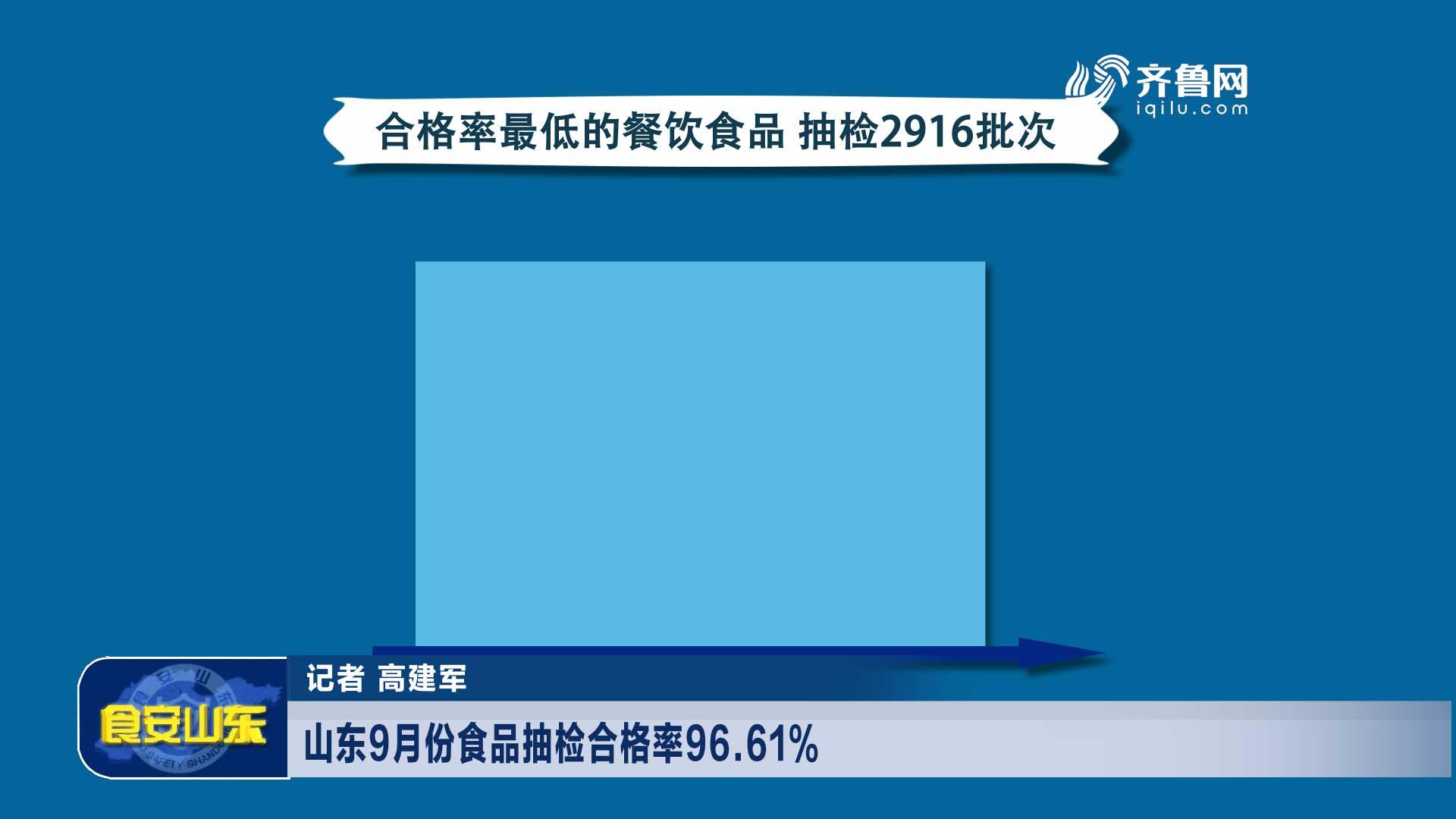 山东9月份食品抽检及格率96.61%