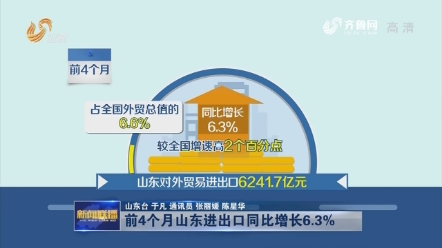前4个月山东进出口同比增长6.3%