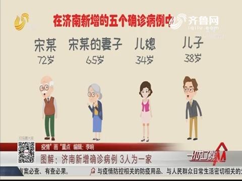 """【疫情""""画""""重点】图解:济南新增确诊病例 3人为一家"""