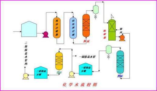 工业流程题解题指导(二)