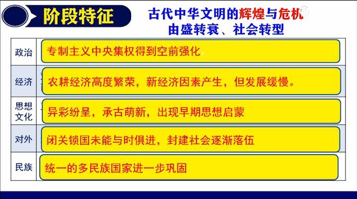 古代中华文明的辉煌与危机——明清(二)