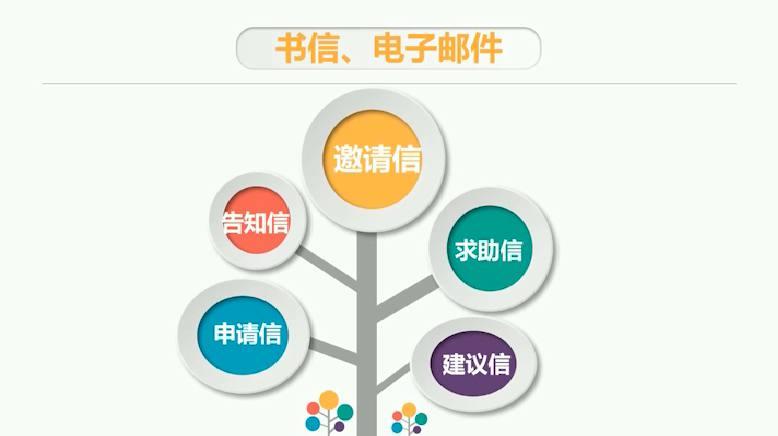 高考英语书面表达分析解读(一)
