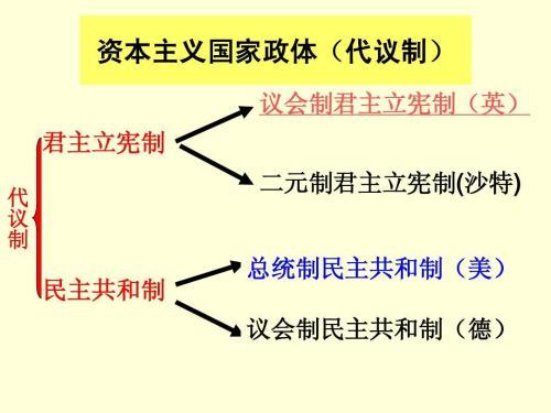 君主立宪制和民主共和制(第二课)