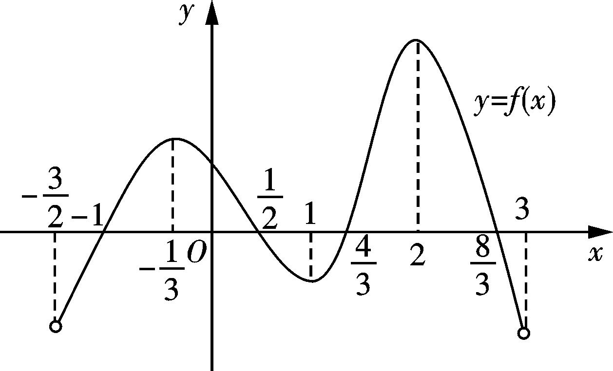 导数在函数中的应用(第二课)