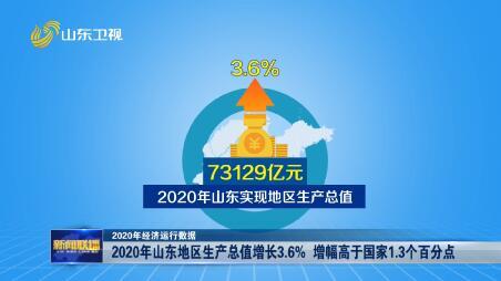 【2020年经济运行数据】2020年山东地区生产总值增长3.6% 增幅高于国家1.3个百分点