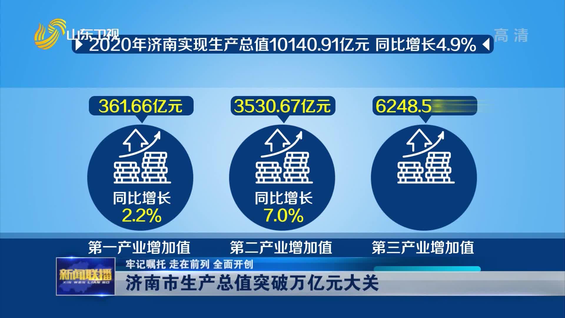 【牢记嘱托 走在前列 全面开创】济南市生产总值突破万亿元大关