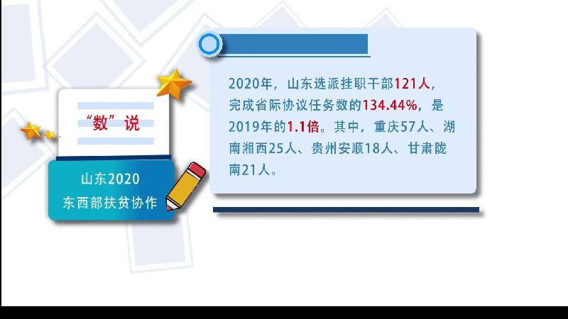 """""""数""""说山东2020东西部扶贫协作:志智双扶 加大人才支持力度"""