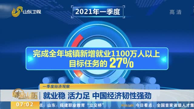 【一季度经济不雅观察】就业稳 活力足 中国经济韧性强劲