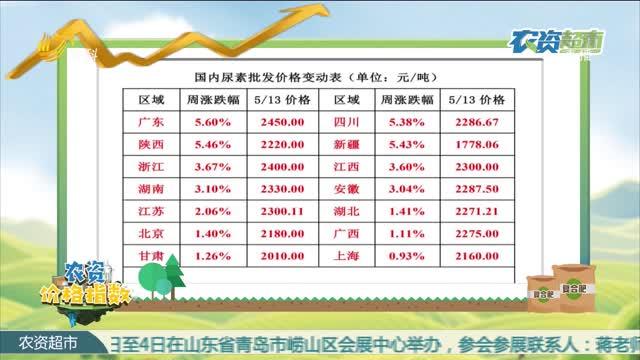 农资价格指数