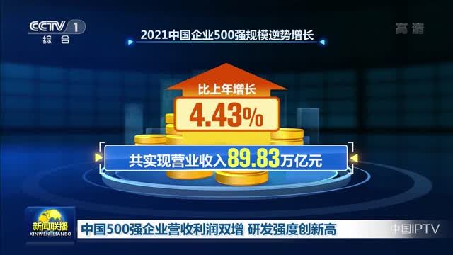 中国500强企业营收利润双增 研发强度创新高