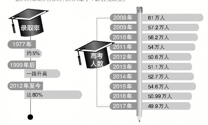 济南九龙恢复高考40年故事展播:录取率涨了15倍 一本批次学校增多