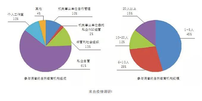《中國綠色時報》發布2020年中國自然教育現狀解析